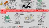 Externer Link: Online-Dokumentation der 15. Bildungskonferenz von der Plattform Kulturelle Bildung